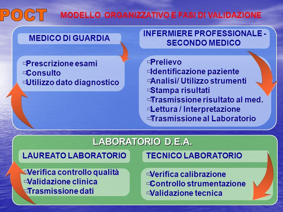 Prelievo Prelievo Identificazione paziente Identificazione paziente Analisi/ Utilizzo strumenti Analisi/ Utilizzo strumenti Stampa risultati Stampa risultati Trasmissione risultato al med.