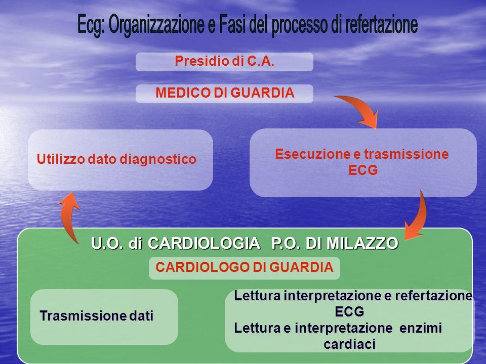 MEDICO DI GUARDIA U.O.di CARDIOLOGIA P.O.