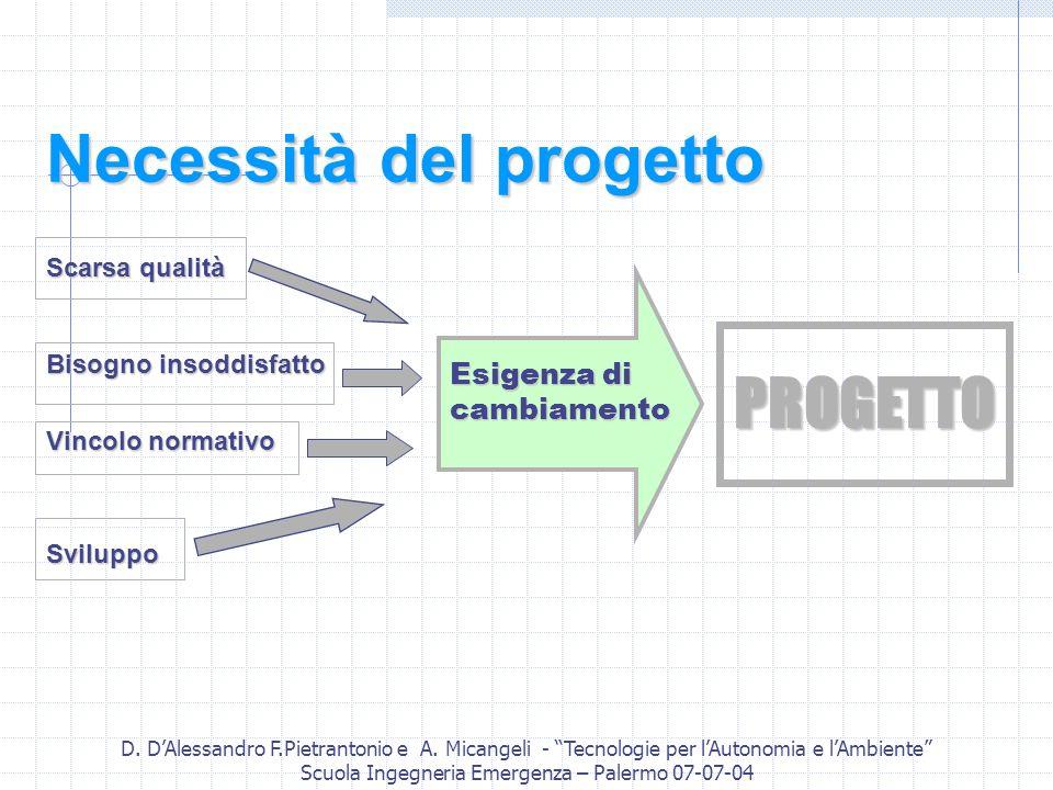 D. DAlessandro F.Pietrantonio e A. Micangeli - Tecnologie per lAutonomia e lAmbiente Scuola Ingegneria Emergenza – Palermo 07-07-04 Necessità del prog