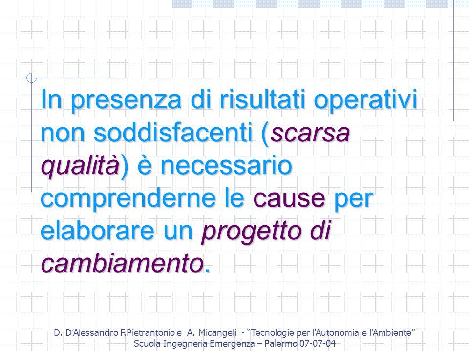D. DAlessandro F.Pietrantonio e A. Micangeli - Tecnologie per lAutonomia e lAmbiente Scuola Ingegneria Emergenza – Palermo 07-07-04 In presenza di ris