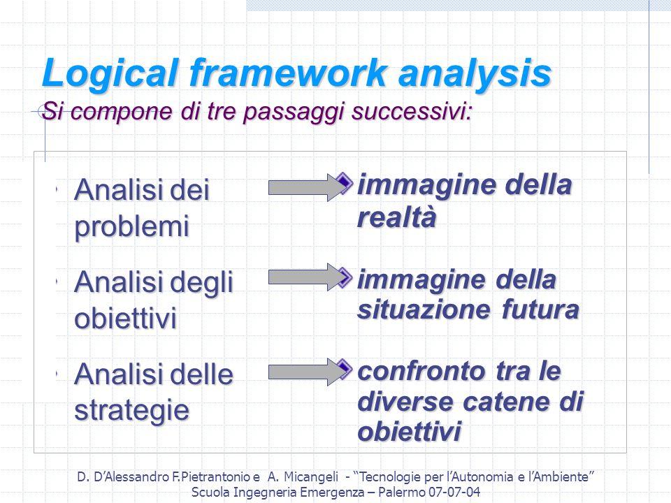 D. DAlessandro F.Pietrantonio e A. Micangeli - Tecnologie per lAutonomia e lAmbiente Scuola Ingegneria Emergenza – Palermo 07-07-04 Logical framework