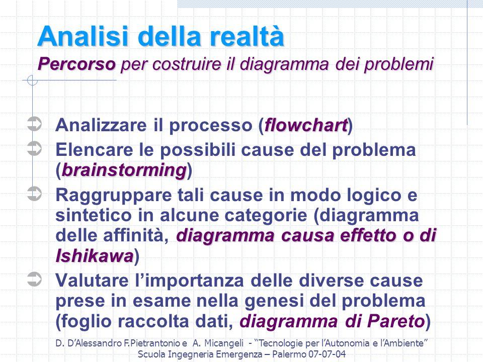D. DAlessandro F.Pietrantonio e A. Micangeli - Tecnologie per lAutonomia e lAmbiente Scuola Ingegneria Emergenza – Palermo 07-07-04 Analisi della real