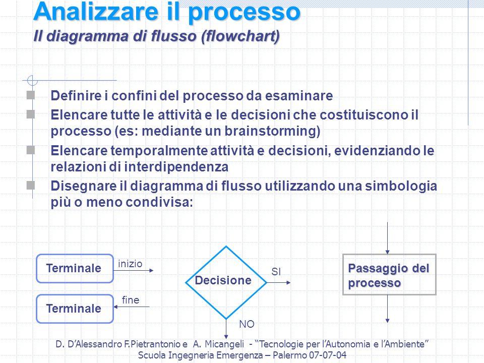 D. DAlessandro F.Pietrantonio e A. Micangeli - Tecnologie per lAutonomia e lAmbiente Scuola Ingegneria Emergenza – Palermo 07-07-04 Analizzare il proc
