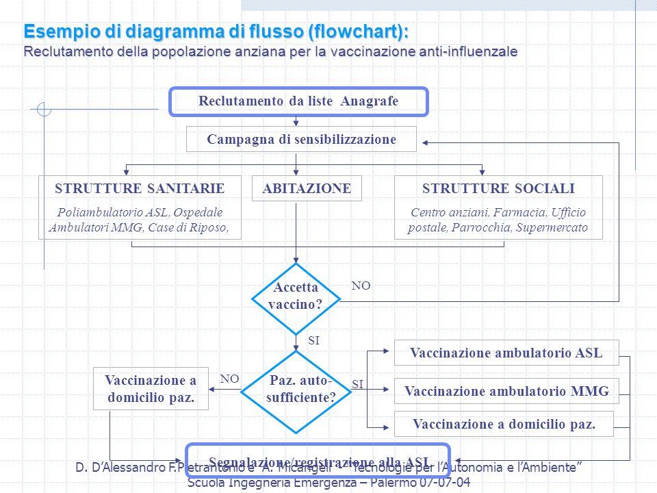D. DAlessandro F.Pietrantonio e A. Micangeli - Tecnologie per lAutonomia e lAmbiente Scuola Ingegneria Emergenza – Palermo 07-07-04 STRUTTURE SANITARI