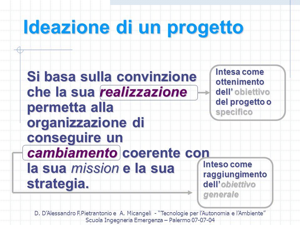 D. DAlessandro F.Pietrantonio e A. Micangeli - Tecnologie per lAutonomia e lAmbiente Scuola Ingegneria Emergenza – Palermo 07-07-04 Ideazione di un pr