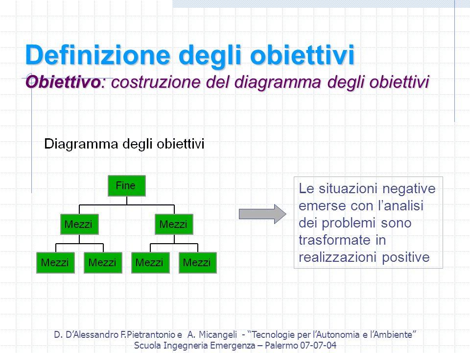 D. DAlessandro F.Pietrantonio e A. Micangeli - Tecnologie per lAutonomia e lAmbiente Scuola Ingegneria Emergenza – Palermo 07-07-04 Definizione degli
