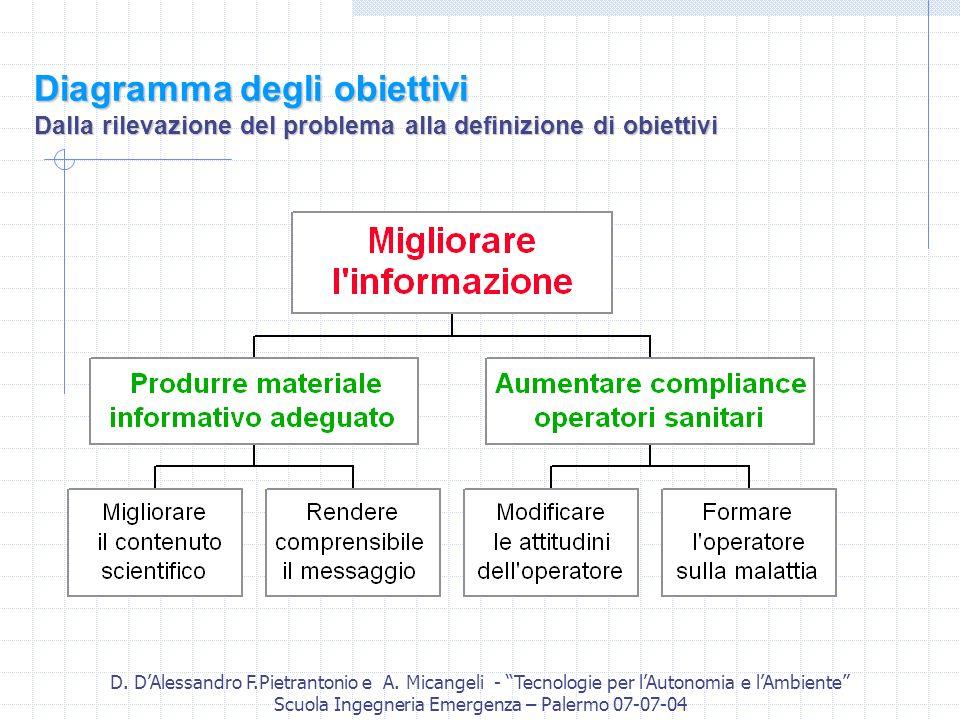 D. DAlessandro F.Pietrantonio e A. Micangeli - Tecnologie per lAutonomia e lAmbiente Scuola Ingegneria Emergenza – Palermo 07-07-04 Diagramma degli ob