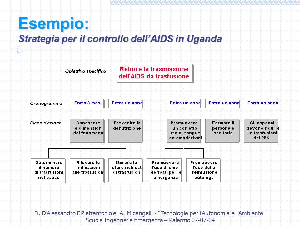 D. DAlessandro F.Pietrantonio e A. Micangeli - Tecnologie per lAutonomia e lAmbiente Scuola Ingegneria Emergenza – Palermo 07-07-04 Esempio: Strategia