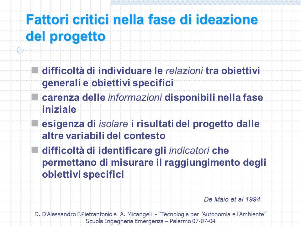 D. DAlessandro F.Pietrantonio e A. Micangeli - Tecnologie per lAutonomia e lAmbiente Scuola Ingegneria Emergenza – Palermo 07-07-04 Fattori critici ne