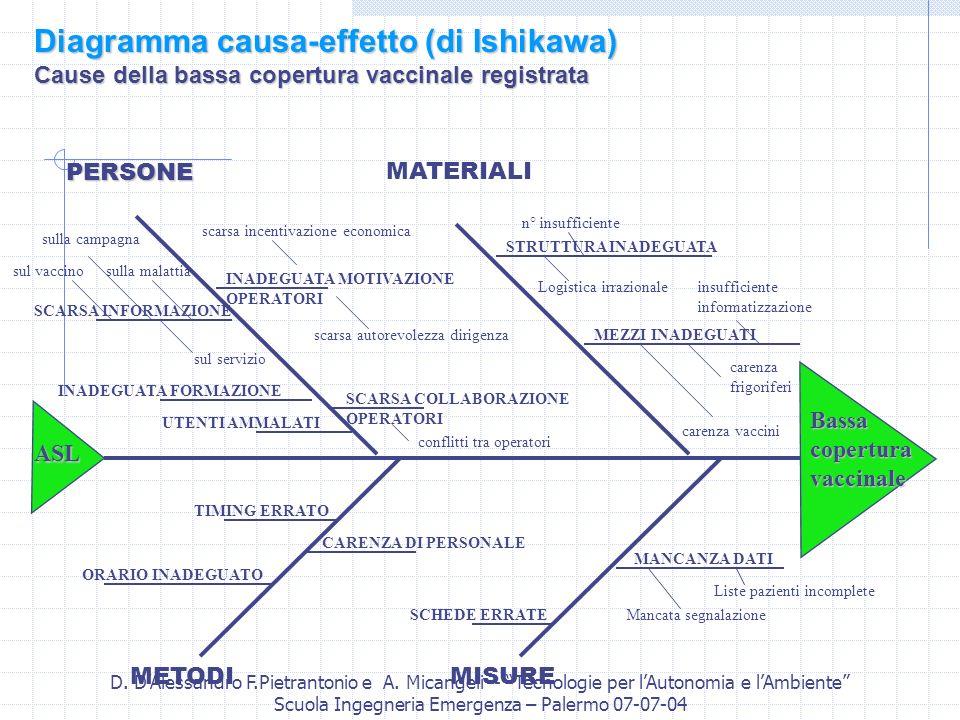 D. DAlessandro F.Pietrantonio e A. Micangeli - Tecnologie per lAutonomia e lAmbiente Scuola Ingegneria Emergenza – Palermo 07-07-04 PERSONEMATERIALI M