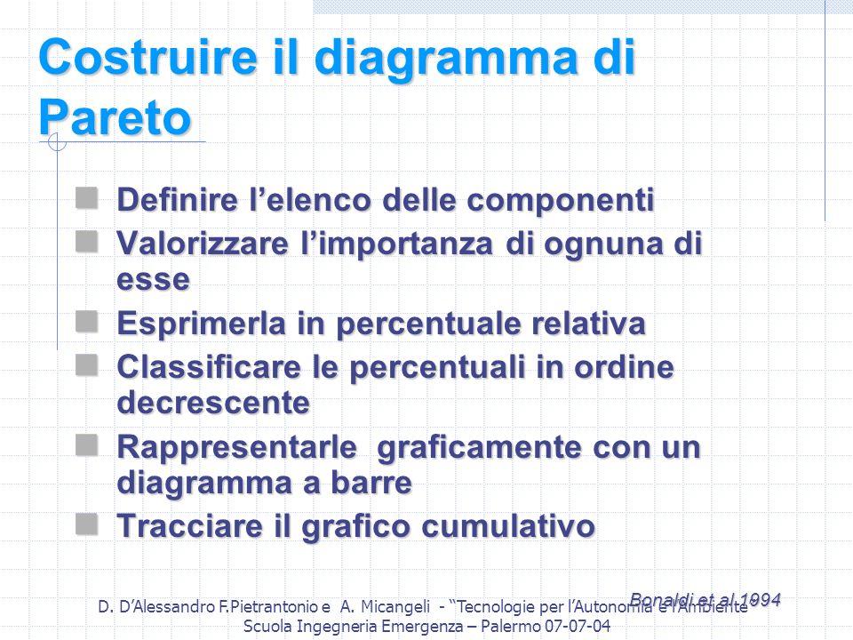 D. DAlessandro F.Pietrantonio e A. Micangeli - Tecnologie per lAutonomia e lAmbiente Scuola Ingegneria Emergenza – Palermo 07-07-04 Costruire il diagr