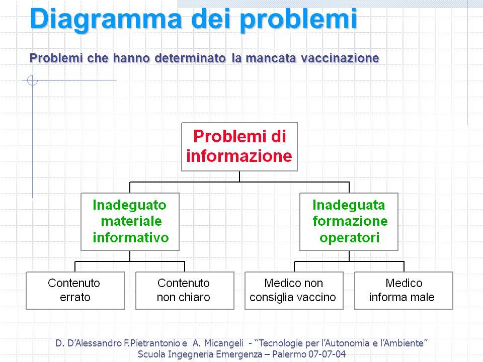 D. DAlessandro F.Pietrantonio e A. Micangeli - Tecnologie per lAutonomia e lAmbiente Scuola Ingegneria Emergenza – Palermo 07-07-04 Diagramma dei prob