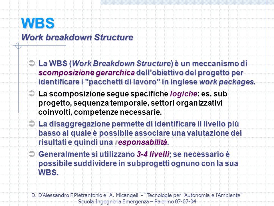 D. DAlessandro F.Pietrantonio e A. Micangeli - Tecnologie per lAutonomia e lAmbiente Scuola Ingegneria Emergenza – Palermo 07-07-04 WBS Work breakdown