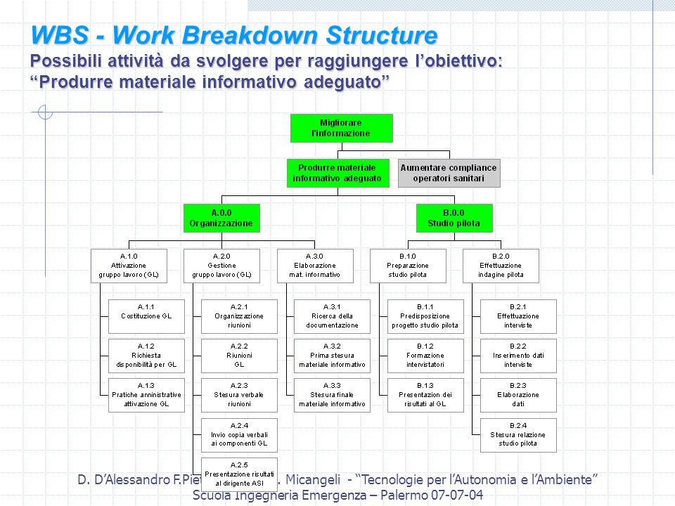 D. DAlessandro F.Pietrantonio e A. Micangeli - Tecnologie per lAutonomia e lAmbiente Scuola Ingegneria Emergenza – Palermo 07-07-04 WBS - Work Breakdo