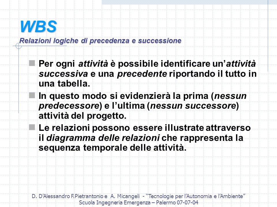D. DAlessandro F.Pietrantonio e A. Micangeli - Tecnologie per lAutonomia e lAmbiente Scuola Ingegneria Emergenza – Palermo 07-07-04 WBS Relazioni logi