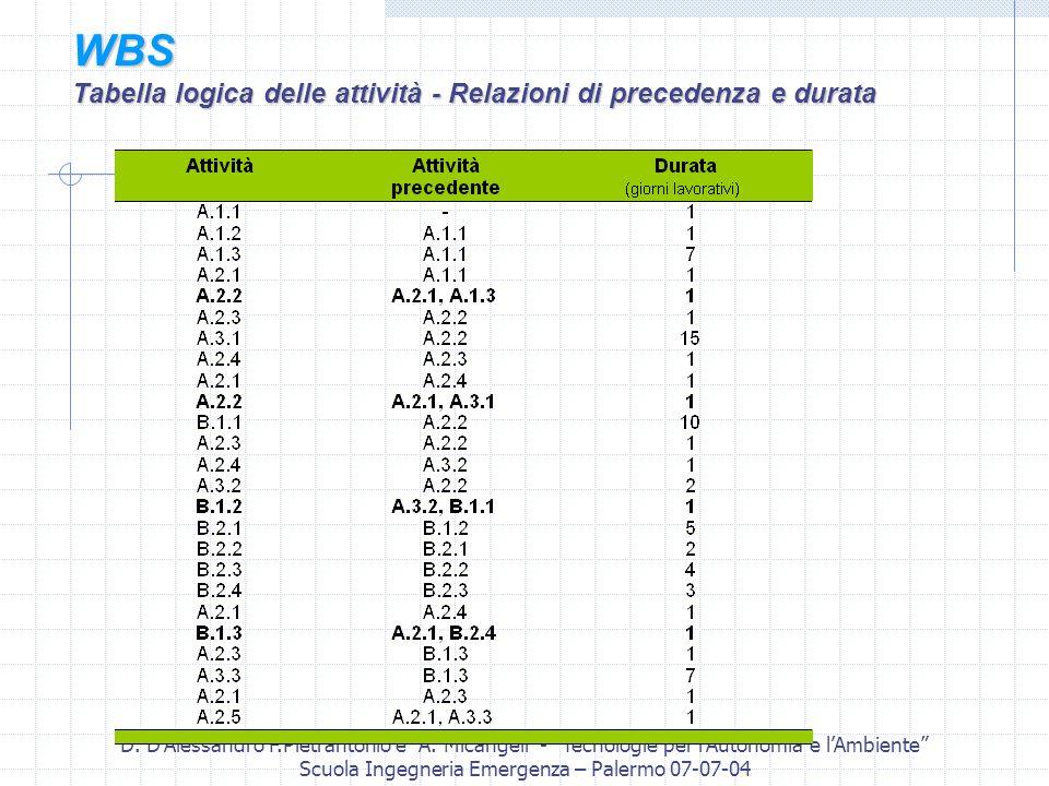 D. DAlessandro F.Pietrantonio e A. Micangeli - Tecnologie per lAutonomia e lAmbiente Scuola Ingegneria Emergenza – Palermo 07-07-04 WBS Tabella logica