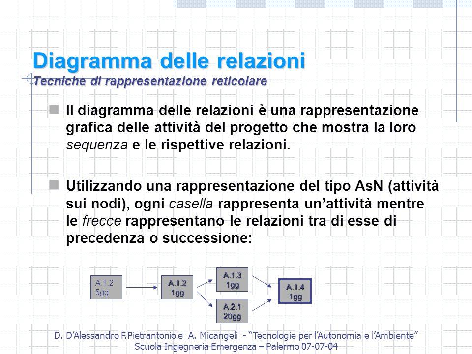 D. DAlessandro F.Pietrantonio e A. Micangeli - Tecnologie per lAutonomia e lAmbiente Scuola Ingegneria Emergenza – Palermo 07-07-04 Diagramma delle re