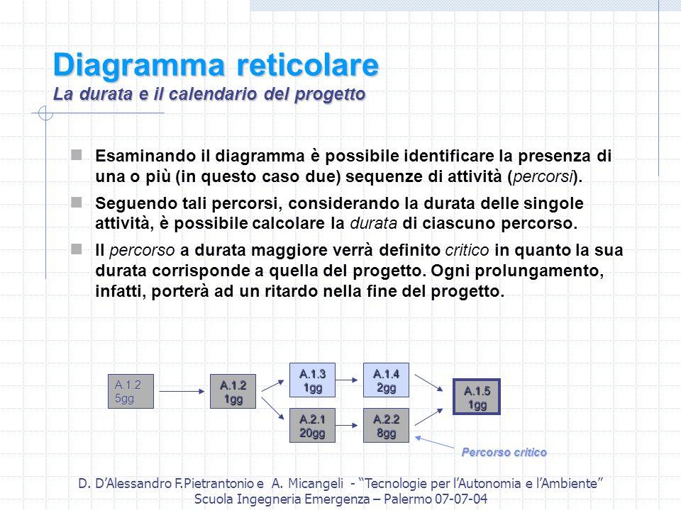 D. DAlessandro F.Pietrantonio e A. Micangeli - Tecnologie per lAutonomia e lAmbiente Scuola Ingegneria Emergenza – Palermo 07-07-04 Diagramma reticola