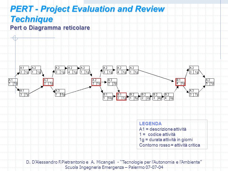 D. DAlessandro F.Pietrantonio e A. Micangeli - Tecnologie per lAutonomia e lAmbiente Scuola Ingegneria Emergenza – Palermo 07-07-04 PERT - Project Eva