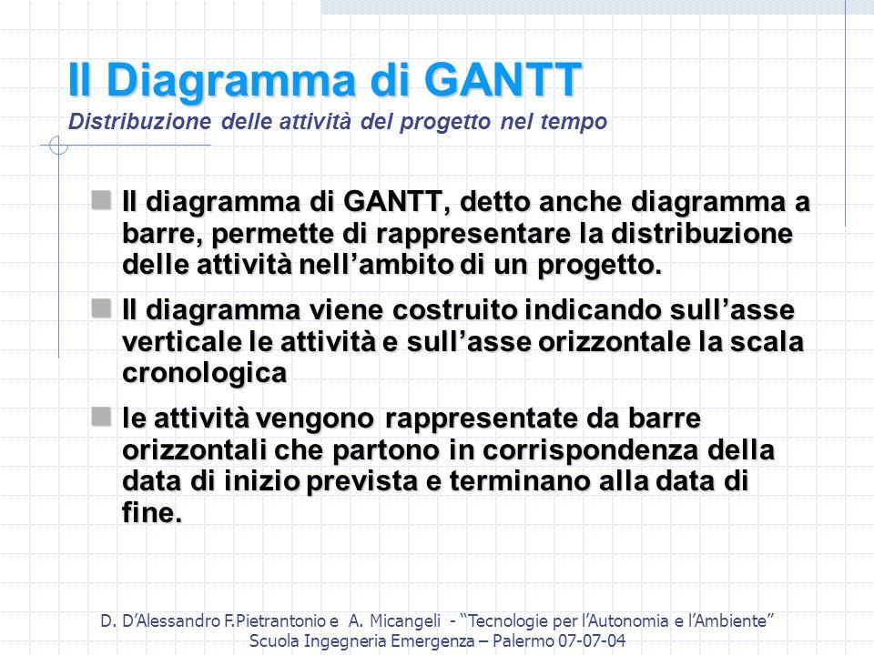 D. DAlessandro F.Pietrantonio e A. Micangeli - Tecnologie per lAutonomia e lAmbiente Scuola Ingegneria Emergenza – Palermo 07-07-04 Il Diagramma di GA