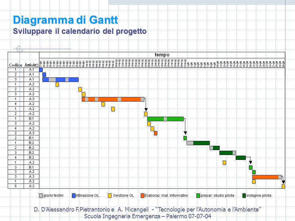 D. DAlessandro F.Pietrantonio e A. Micangeli - Tecnologie per lAutonomia e lAmbiente Scuola Ingegneria Emergenza – Palermo 07-07-04 Diagramma di Gantt