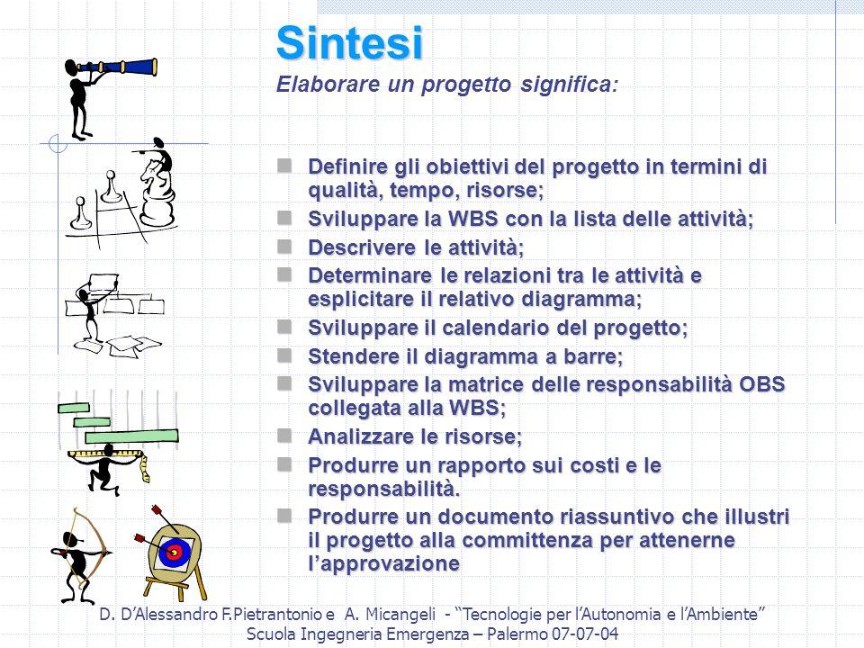 D. DAlessandro F.Pietrantonio e A. Micangeli - Tecnologie per lAutonomia e lAmbiente Scuola Ingegneria Emergenza – Palermo 07-07-04 Sintesi Sintesi El