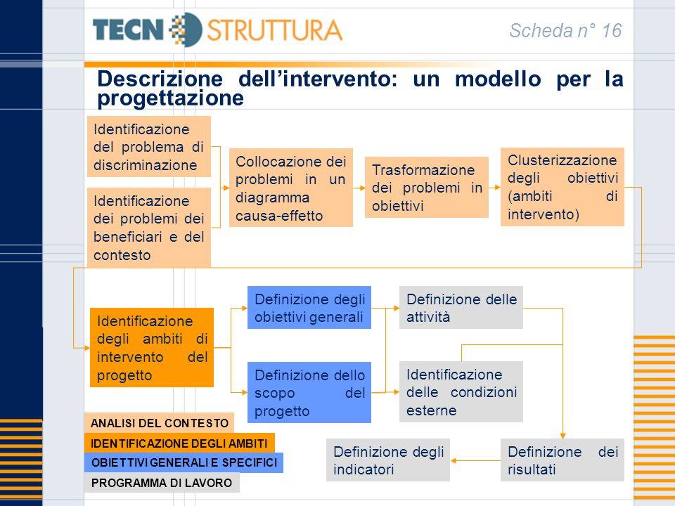 Descrizione dellintervento: un modello per la progettazione Scheda n° 16 Collocazione dei problemi in un diagramma causa-effetto Identificazione dei p