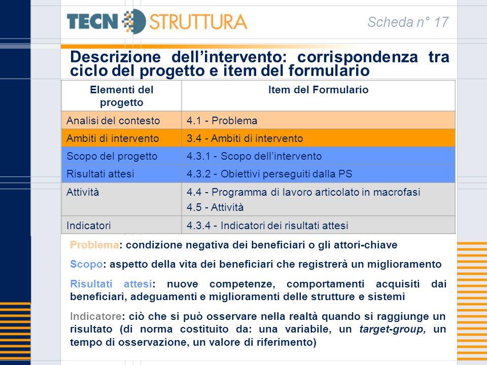 Descrizione dellintervento: corrispondenza tra ciclo del progetto e item del formulario Scheda n° 17 Elementi del progetto Item del Formulario Analisi del contesto4.1 - Problema Ambiti di intervento3.4 - Ambiti di intervento Scopo del progetto4.3.1 - Scopo dellintervento Risultati attesi4.3.2 - Obiettivi perseguiti dalla PS Attività4.4 - Programma di lavoro articolato in macrofasi 4.5 - Attività Indicatori4.3.4 - Indicatori dei risultati attesi Problema: condizione negativa dei beneficiari o gli attori-chiave Scopo: aspetto della vita dei beneficiari che registrerà un miglioramento Risultati attesi: nuove competenze, comportamenti acquisiti dai beneficiari, adeguamenti e miglioramenti delle strutture e sistemi Indicatore: ciò che si può osservare nella realtà quando si raggiunge un risultato (di norma costituito da: una variabile, un target-group, un tempo di osservazione, un valore di riferimento)