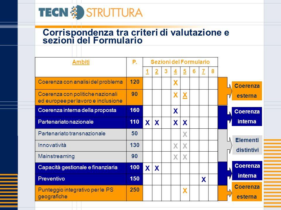 Corrispondenza tra criteri di valutazione e sezioni del Formulario Corrispondenza tra ambiti di valutazione e sezioni del Formulario AmbitiP.Sezioni d