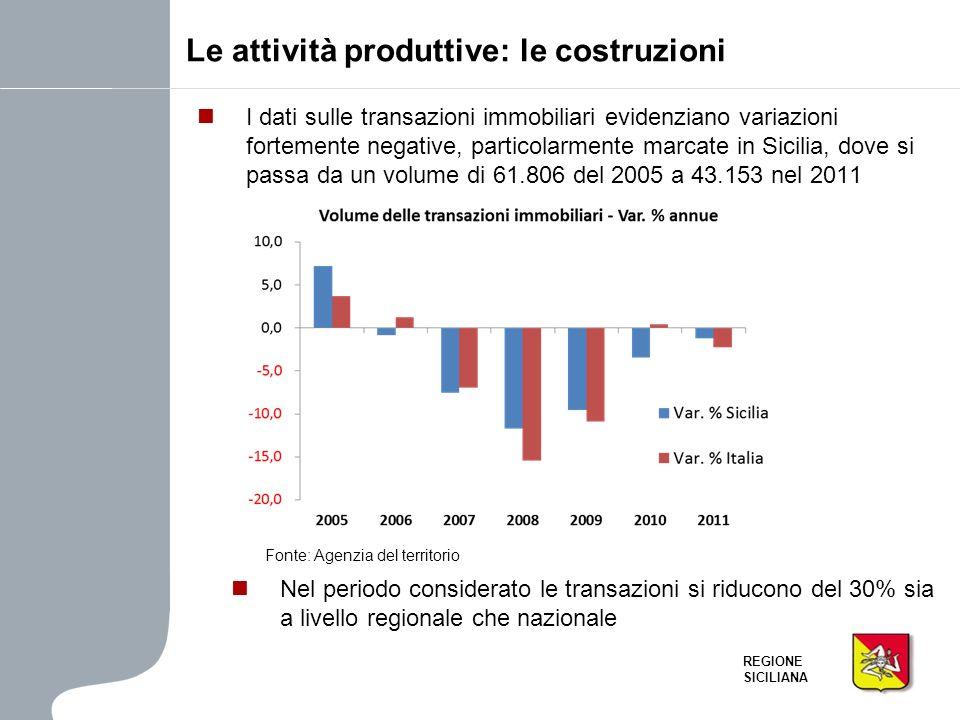 REGIONE SICILIANA I dati sulle transazioni immobiliari evidenziano variazioni fortemente negative, particolarmente marcate in Sicilia, dove si passa d