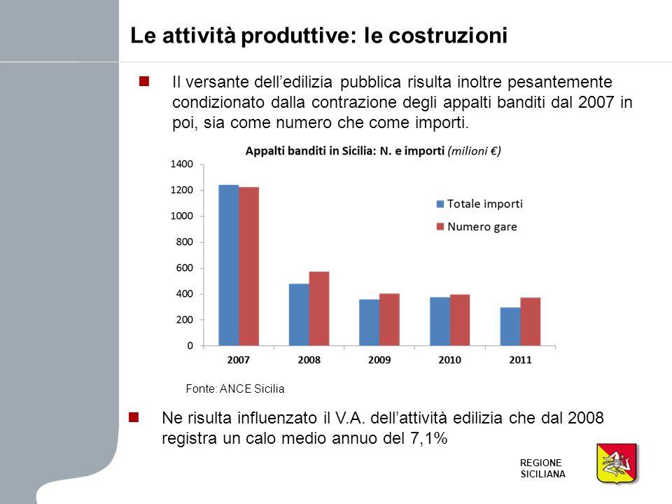 REGIONE SICILIANA Il versante delledilizia pubblica risulta inoltre pesantemente condizionato dalla contrazione degli appalti banditi dal 2007 in poi,