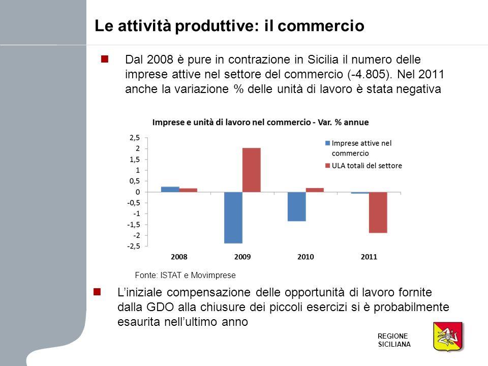 REGIONE SICILIANA Dal 2008 è pure in contrazione in Sicilia il numero delle imprese attive nel settore del commercio (-4.805). Nel 2011 anche la varia