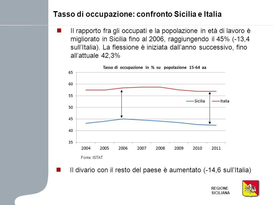 REGIONE SICILIANA Il rapporto fra gli occupati e la popolazione in età di lavoro è migliorato in Sicilia fino al 2006, raggiungendo il 45% (-13,4 sull