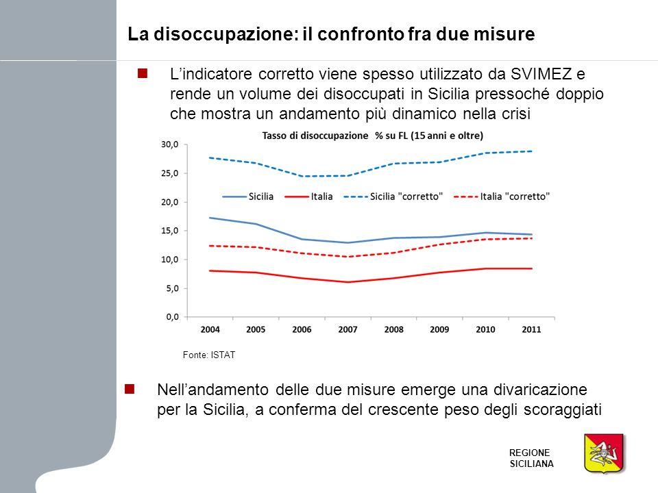 REGIONE SICILIANA Lindicatore corretto viene spesso utilizzato da SVIMEZ e rende un volume dei disoccupati in Sicilia pressoché doppio che mostra un a