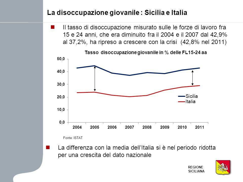 REGIONE SICILIANA Il tasso di disoccupazione misurato sulle le forze di lavoro fra 15 e 24 anni, che era diminuito fra il 2004 e il 2007 dal 42,9% al