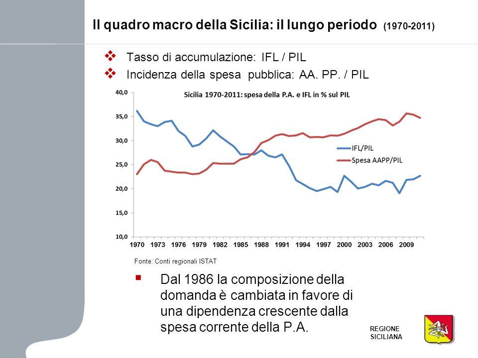 REGIONE SICILIANA Tasso di accumulazione: IFL / PIL Incidenza della spesa pubblica: AA. PP. / PIL Il quadro macro della Sicilia: il lungo periodo (197
