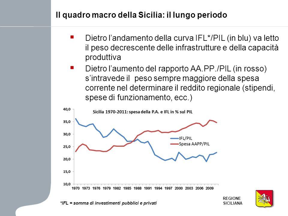 REGIONE SICILIANA Dietro landamento della curva IFL*/PIL (in blu) va letto il peso decrescente delle infrastrutture e della capacità produttiva Dietro