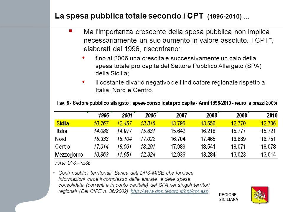 REGIONE SICILIANA Ma limportanza crescente della spesa pubblica non implica necessariamente un suo aumento in valore assoluto. I CPT*, elaborati dal 1