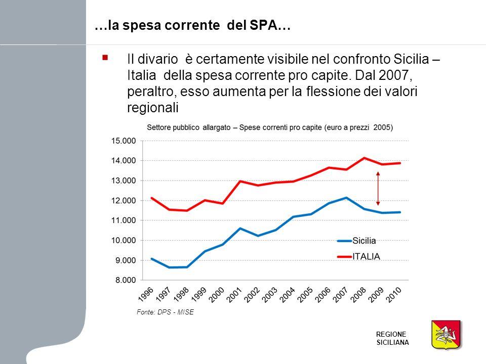 REGIONE SICILIANA Il divario è certamente visibile nel confronto Sicilia – Italia della spesa corrente pro capite. Dal 2007, peraltro, esso aumenta pe
