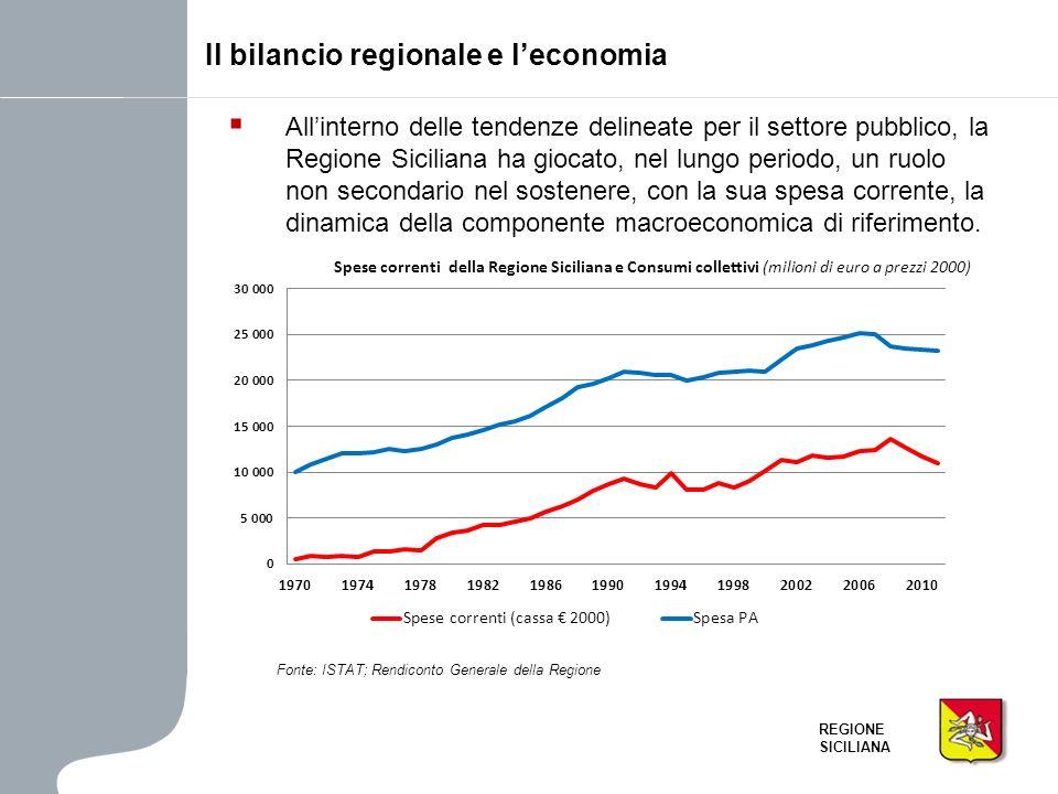 REGIONE SICILIANA Allinterno delle tendenze delineate per il settore pubblico, la Regione Siciliana ha giocato, nel lungo periodo, un ruolo non second