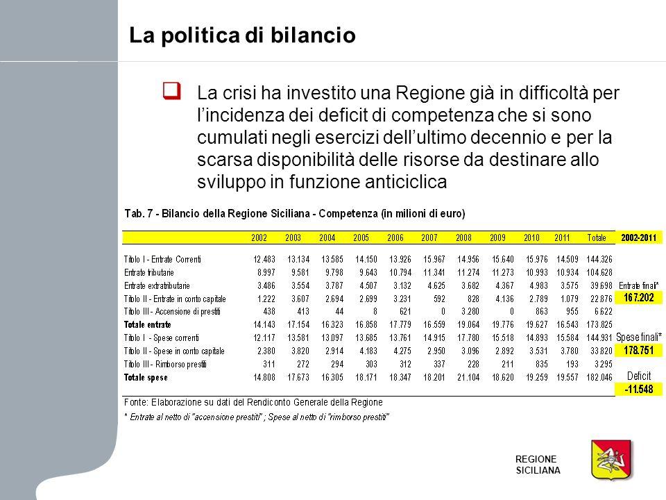 REGIONE SICILIANA La politica di bilancio La crisi ha investito una Regione già in difficoltà per lincidenza dei deficit di competenza che si sono cum