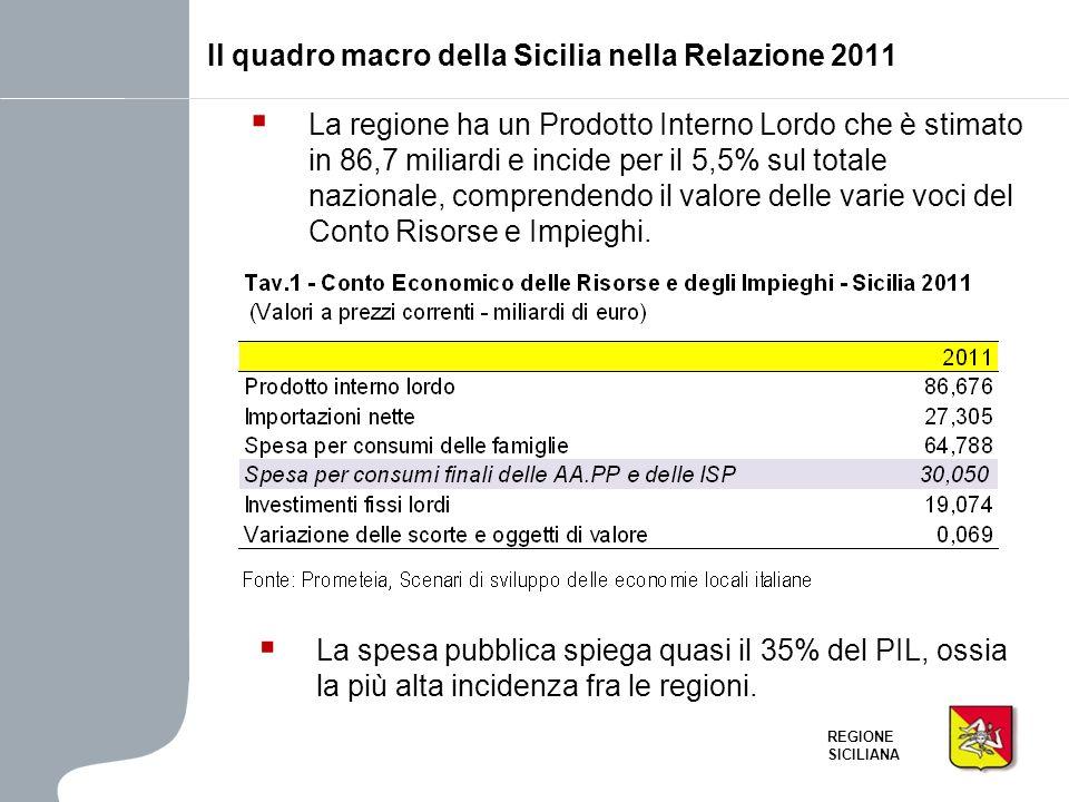 REGIONE SICILIANA La regione ha un Prodotto Interno Lordo che è stimato in 86,7 miliardi e incide per il 5,5% sul totale nazionale, comprendendo il va