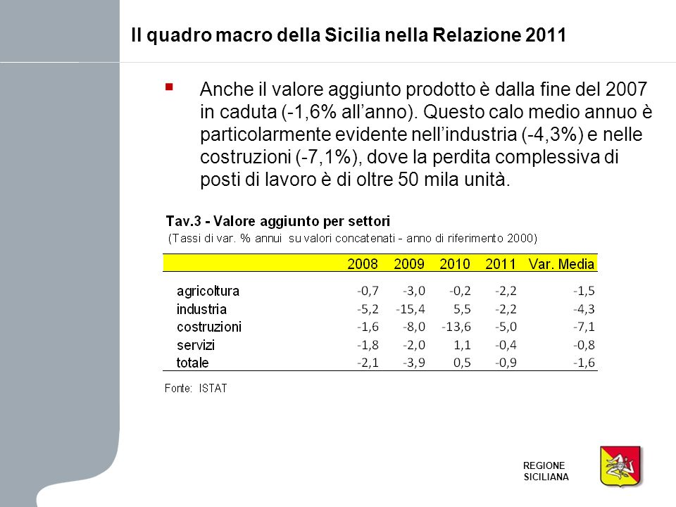 REGIONE SICILIANA Anche il valore aggiunto prodotto è dalla fine del 2007 in caduta (-1,6% allanno). Questo calo medio annuo è particolarmente evident