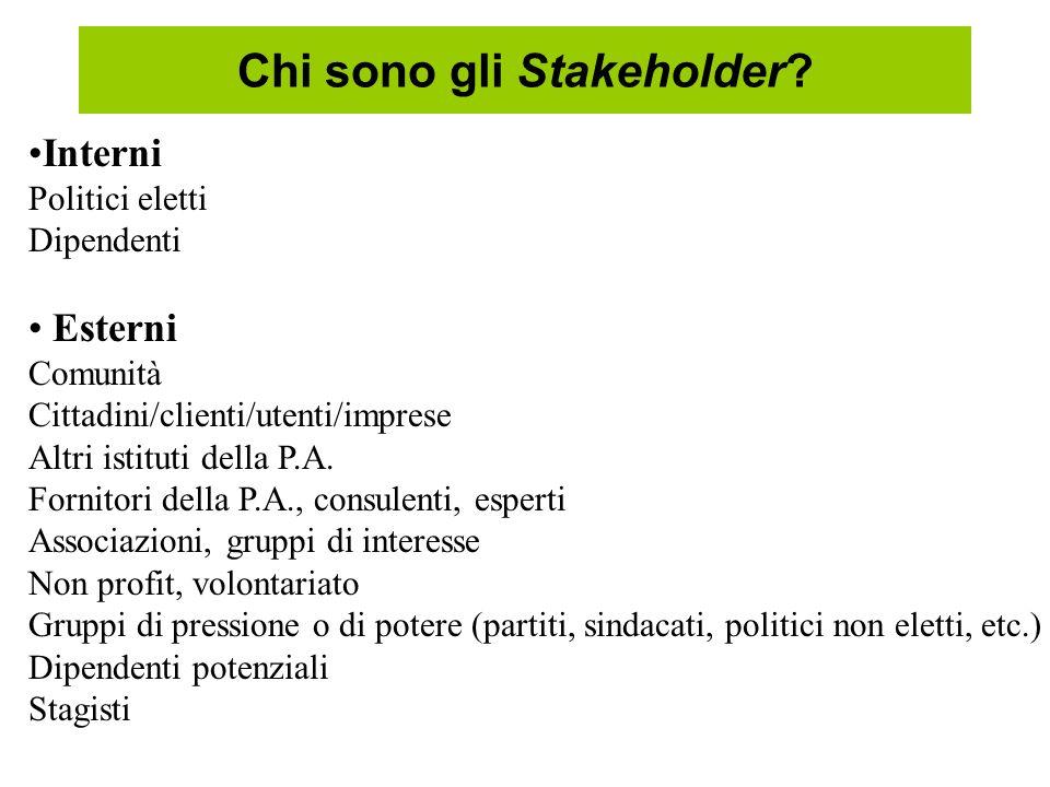 Chi sono gli Stakeholder? Interni Politici eletti Dipendenti Esterni Comunità Cittadini/clienti/utenti/imprese Altri istituti della P.A. Fornitori del