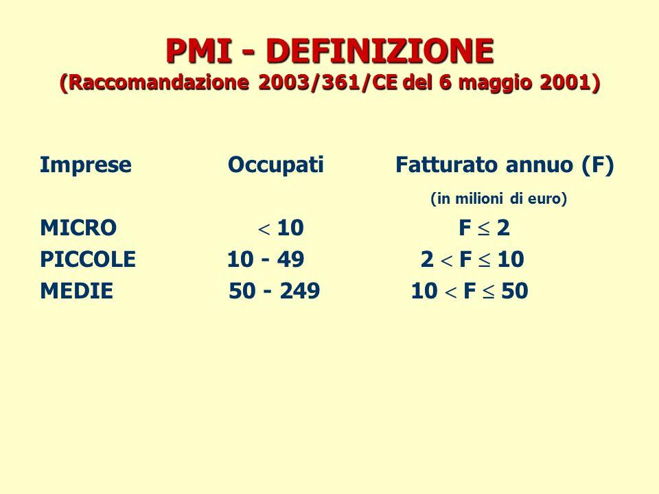PMI - DEFINIZIONE (Raccomandazione 2003/361/CE del 6 maggio 2001) Imprese Occupati Fatturato annuo (F) (in milioni di euro) MICRO 10 F 2 PICCOLE 10 - 49 2 F 10 MEDIE 50 - 249 10 F 50