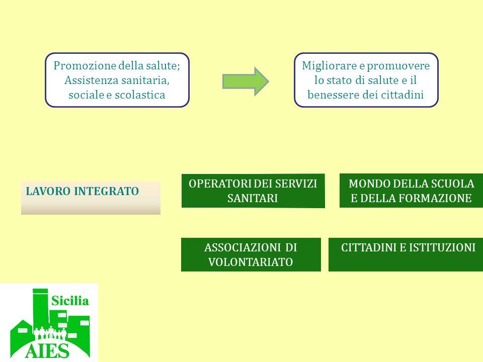 Promozione della salute; Assistenza sanitaria, sociale e scolastica Migliorare e promuovere lo stato di salute e il benessere dei cittadini LAVORO INT