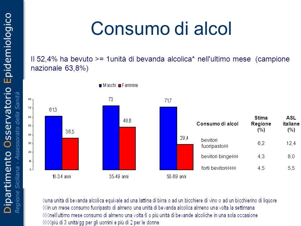 Consumo di alcol Il 52,4% ha bevuto >= 1unità di bevanda alcolica* nell ultimo mese (campione nazionale 63,8%) Consumo di alcol Stima Regione (%) ASL italiane (%) bevitori fuoripasto 6,212,4 bevitori binge 4,38,0 forti bevitori 4,55,5