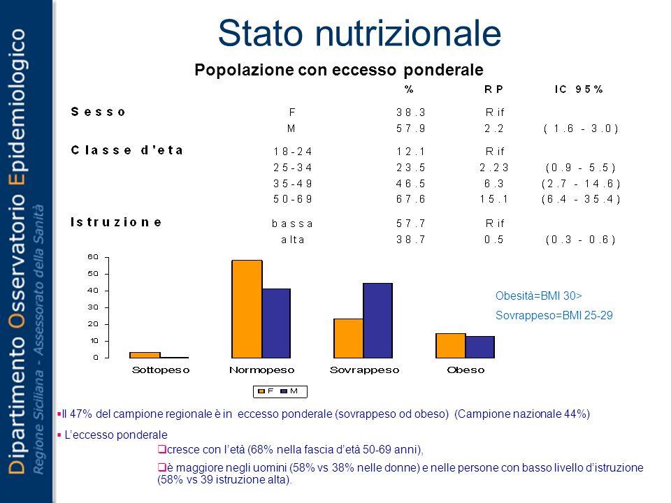 Stato nutrizionale Il 47% del campione regionale è in eccesso ponderale (sovrappeso od obeso) (Campione nazionale 44%) Leccesso ponderale cresce con l