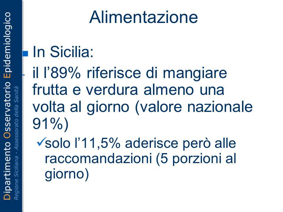 Alimentazione In Sicilia: - il l89% riferisce di mangiare frutta e verdura almeno una volta al giorno (valore nazionale 91%) solo l11,5% aderisce però alle raccomandazioni (5 porzioni al giorno)