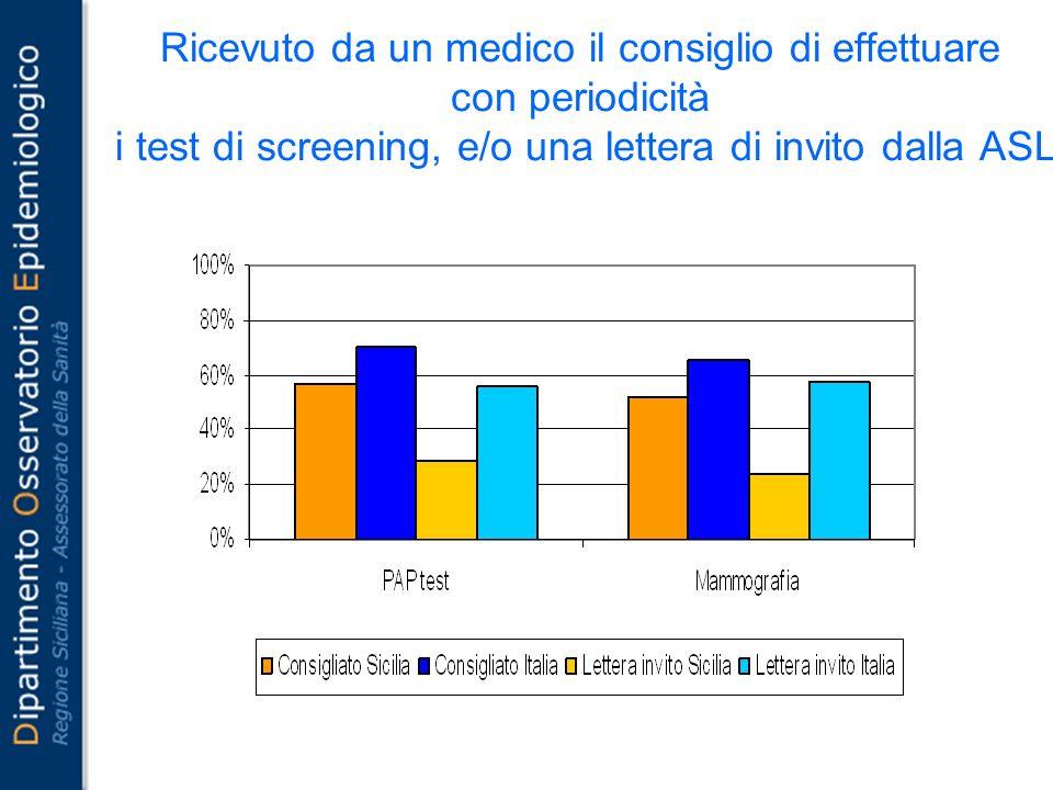 Ricevuto da un medico il consiglio di effettuare con periodicità i test di screening, e/o una lettera di invito dalla ASL